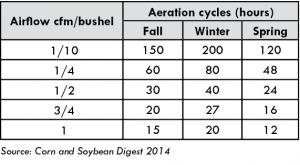 Soybean_dryingchart