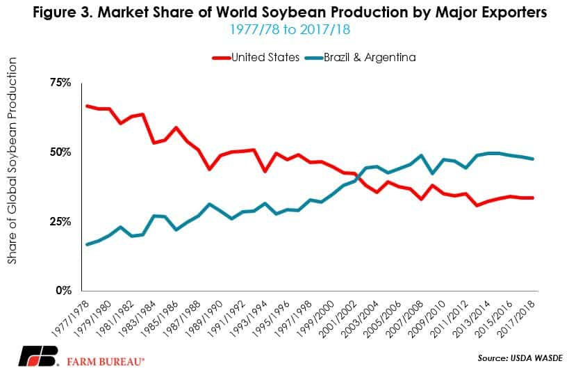 Market share of world soybean production by major exporters chart