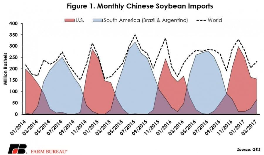 Monthly Chinese Soybean Imports chart