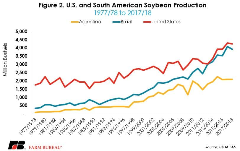 US and South American Soybean Production chart