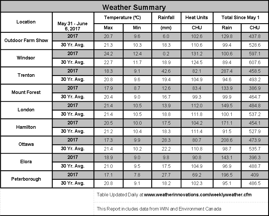 Weather summary chart May 31 to June 1, 2017