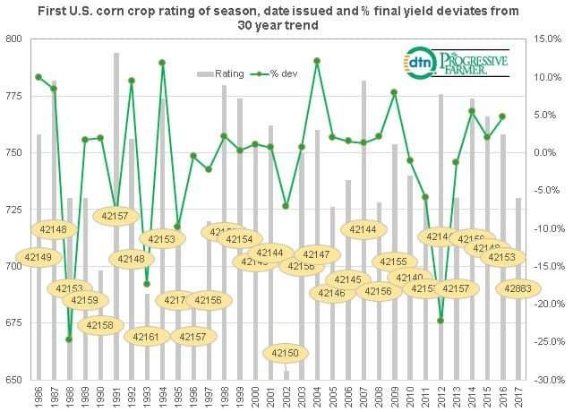 US Corn Crop Rating Chart