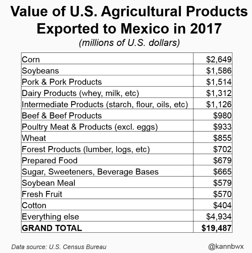Value of U.S. agricultural products exported to Mexico chart