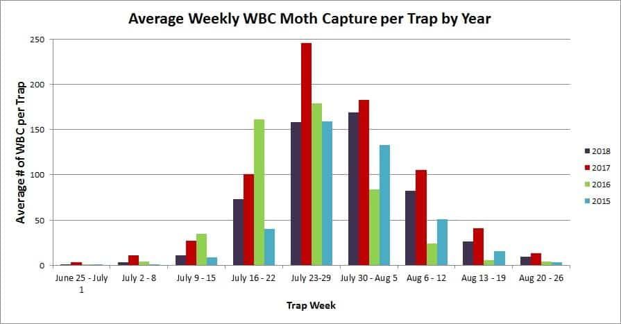 Average weekly WBC moth capture chart