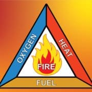 Fire triangle graphic
