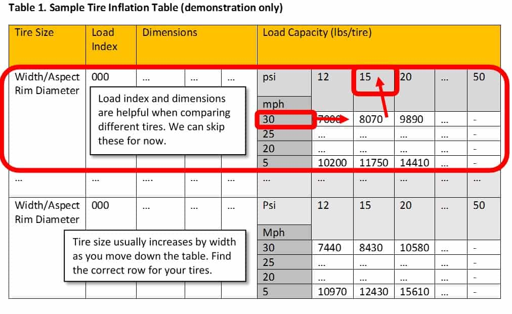 Table 1. Sample Tire Inflation Table (demonstration only)