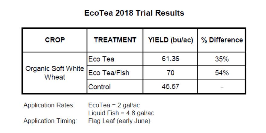 EcoTea 2018 trial results